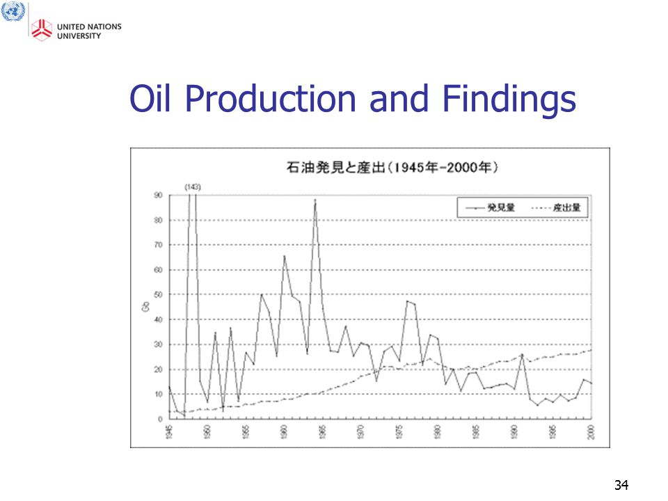 34 Oil Production and Findings
