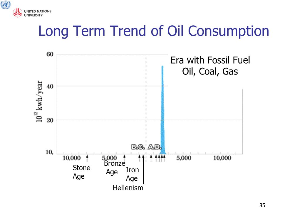 35 Long Term Trend of Oil Consumption Era with Fossil Fuel Oil, Coal, Gas Stone Age Bronze Age Iron Age Hellenism