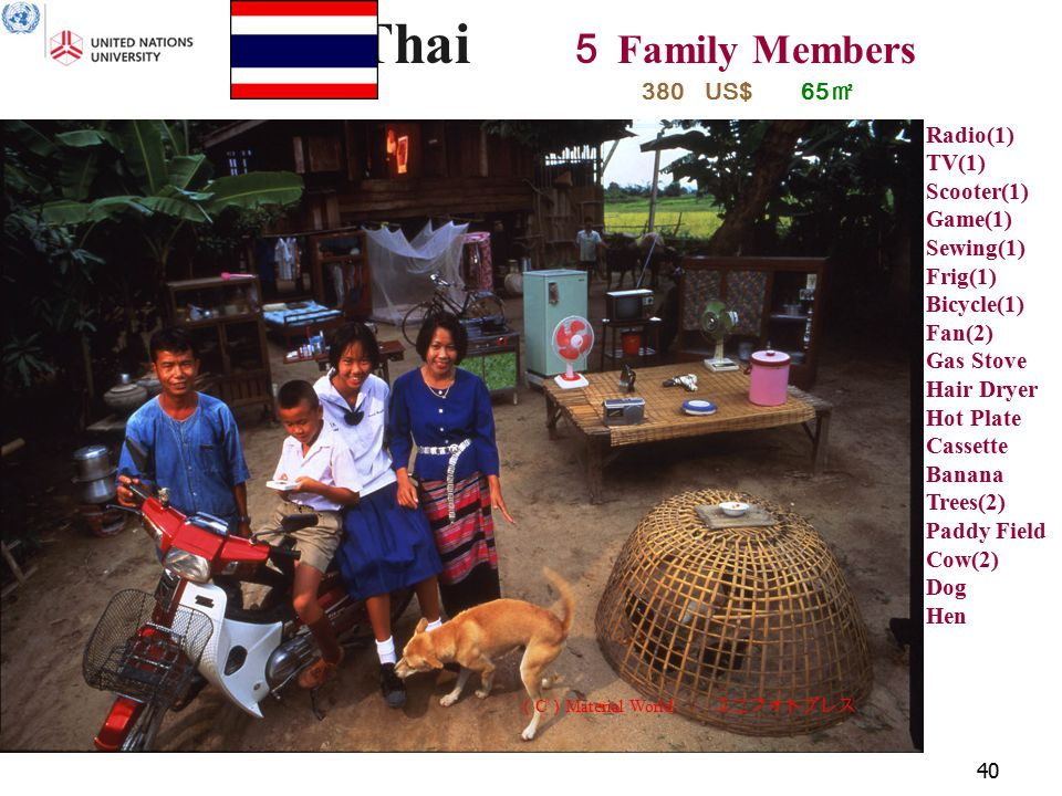 40 Thai 5 Family Members 65 ㎡ Radio(1) TV(1) Scooter(1) Game(1) Sewing(1) Frig(1) Bicycle(1) Fan(2) Gas Stove Hair Dryer Hot Plate Cassette Banana Trees(2) Paddy Field Cow(2) Dog Hen 380 US$ ( C ) Material World / ユニフォトプレス