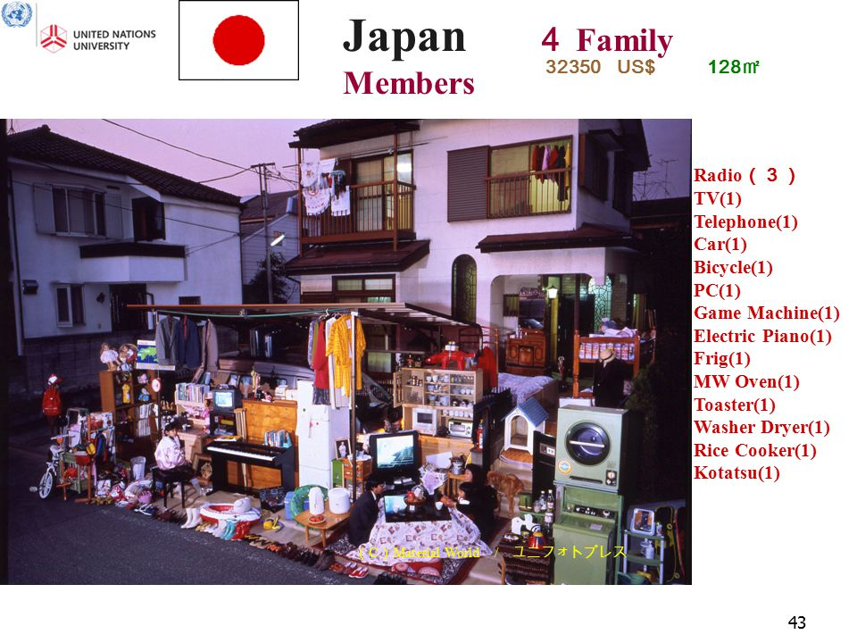 43 Japan 4 Family Members 128 ㎡ Radio (3) TV(1) Telephone(1) Car(1) Bicycle(1) PC(1) Game Machine(1) Electric Piano(1) Frig(1) MW Oven(1) Toaster(1) Washer Dryer(1) Rice Cooker(1) Kotatsu(1) 32350 US$ ( C ) Material World / ユニフォトプレス
