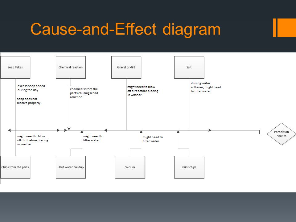 Cause-and-Effect diagram