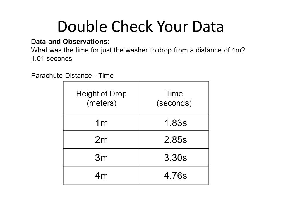 Double Check Your Data Height of Drop (meters) Time (seconds) 1m 1.83s 2m 2.85s 3m 3.30s 4m 4.76s Data and Observations: What was the time for just the washer to drop from a distance of 4m.