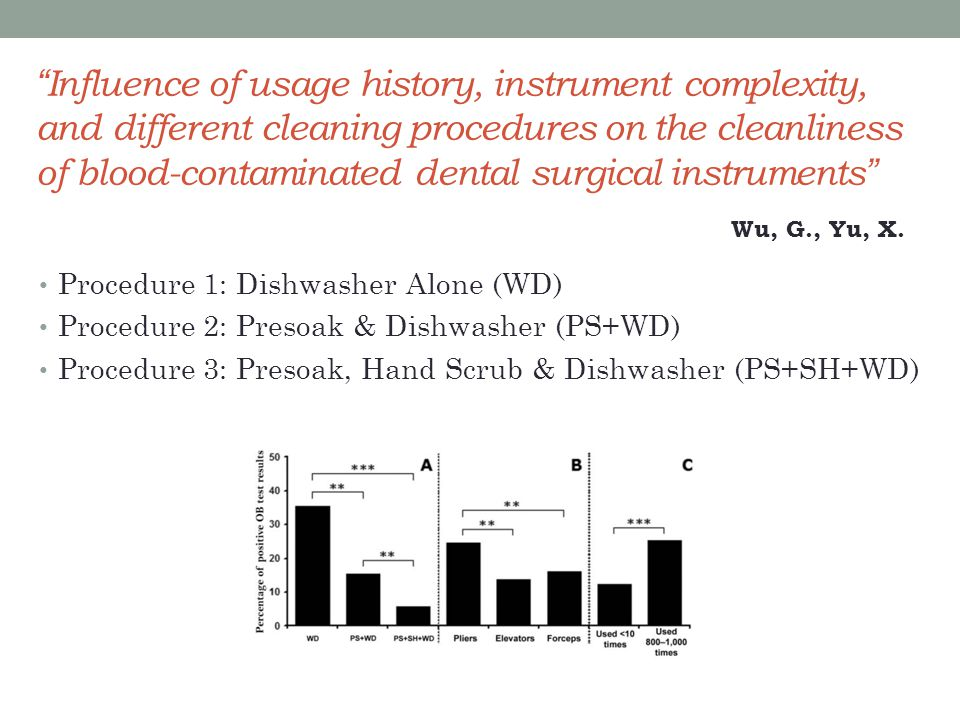 Influence of usage history, instrument complexity, and different cleaning procedures on the cleanliness of blood-contaminated dental surgical instruments Procedure 1: Dishwasher Alone (WD) Procedure 2: Presoak & Dishwasher (PS+WD) Procedure 3: Presoak, Hand Scrub & Dishwasher (PS+SH+WD) Wu, G., Yu, X.