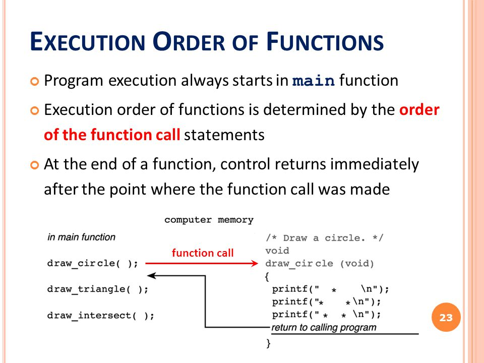 E XECUTION O RDER OF F UNCTIONS Program execution always starts in main function Execution order of functions is determined by the order of the functi