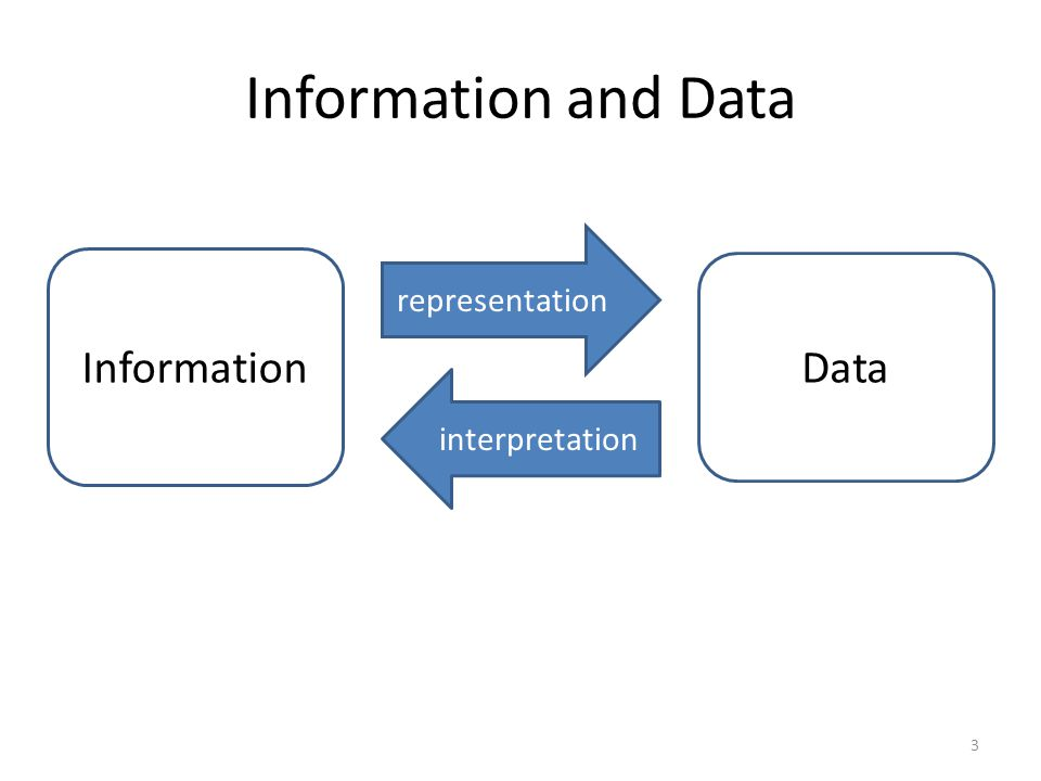 Information and Data Information Data representation interpretation 3