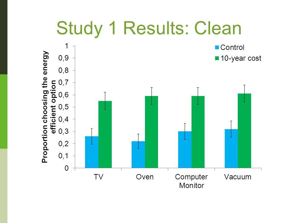 Study 1 Results: Clean