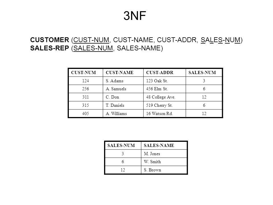 CUST-NUMCUST-NAMECUST-ADDRSALES-NUM 124S. Adams123 Oak St.3 256A.