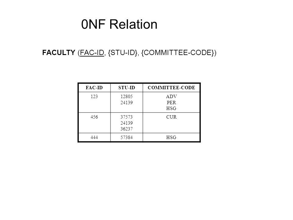 FACULTY (FAC-ID, {STU-ID}, {COMMITTEE-CODE}) FAC-IDSTU-IDCOMMITTEE-CODE 12312805 24139 ADV PER HSG 45637573 24139 36237 CUR 44457384HSG 0NF Relation