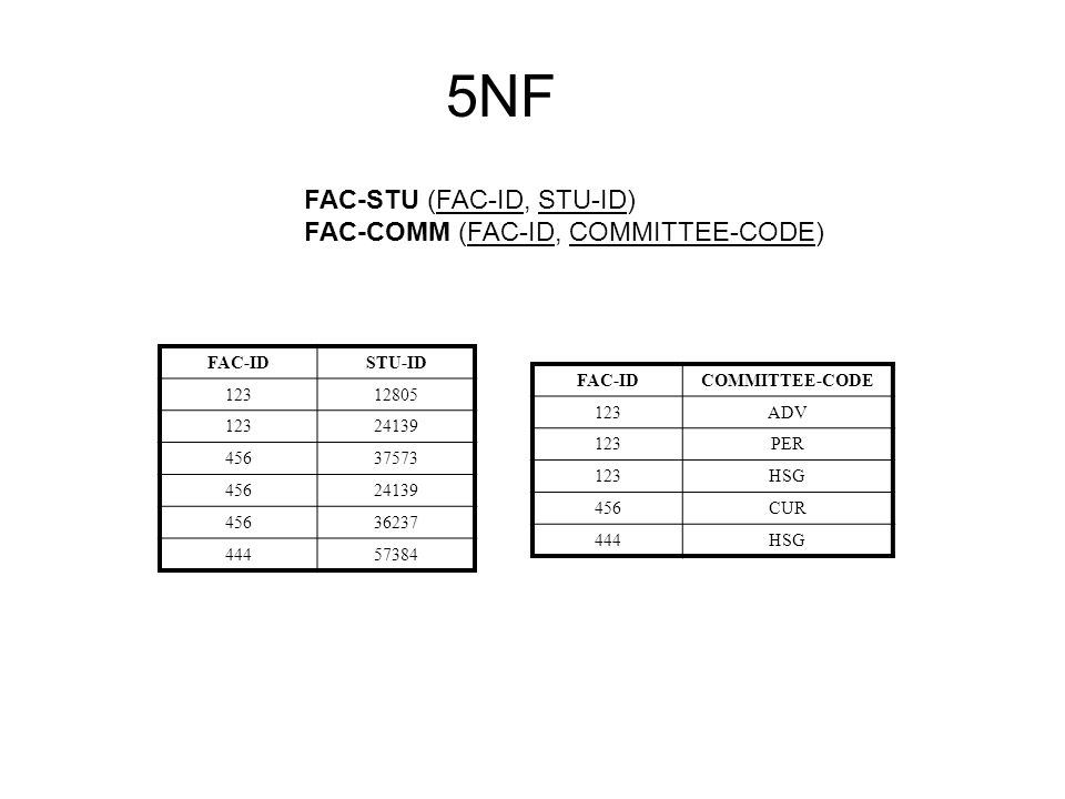 FAC-STU (FAC-ID, STU-ID) FAC-COMM (FAC-ID, COMMITTEE-CODE) FAC-IDSTU-ID 12312805 12324139 45637573 45624139 45636237 44457384 FAC-IDCOMMITTEE-CODE 123ADV 123PER 123HSG 456CUR 444HSG 5NF