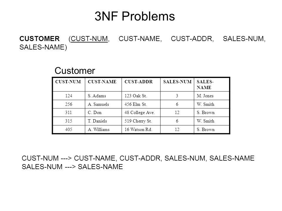 CUSTOMER (CUST-NUM, CUST-NAME, CUST-ADDR, SALES-NUM, SALES ‑ NAME) 3NF Problems CUST-NUMCUST-NAMECUST-ADDRSALES-NUMSALES- NAME 124S.