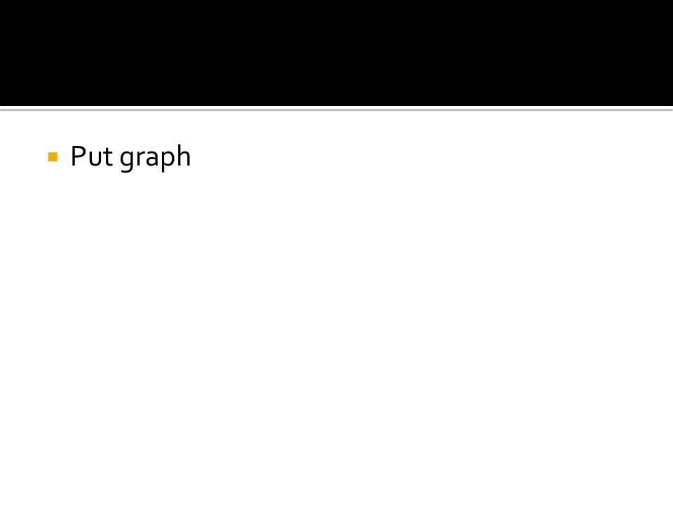  Put graph
