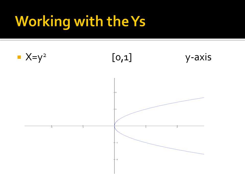  X=y 2 [0,1]y-axis