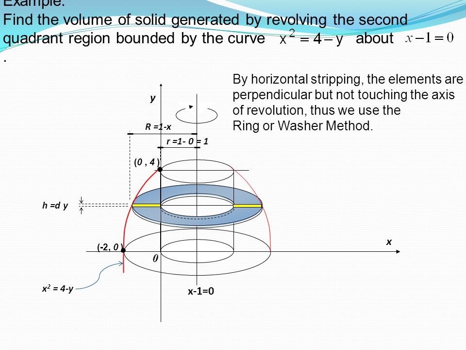 . Example: Find the volume of solid generated by revolving the second quadrant region bounded by the curve about. R =1-x h =d y (0, 4 ) x 0 x 2 = 4-y
