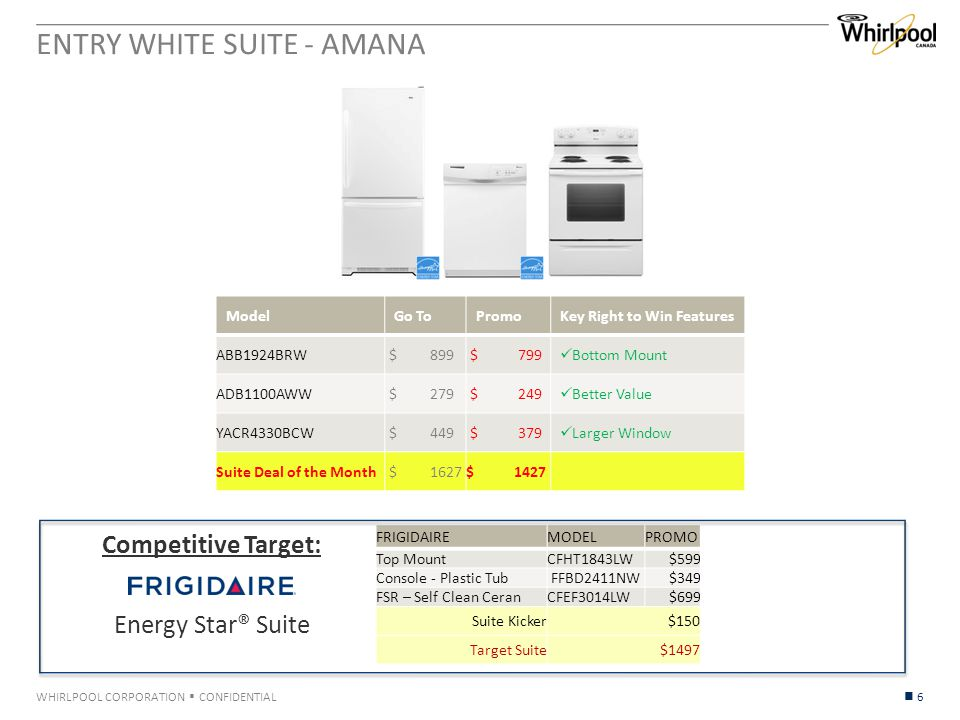WHIRLPOOL CORPORATION  CONFIDENTIAL Competitive Target: Energy Star® Suite 6 ENTRY WHITE SUITE - AMANA ModelGo ToPromoKey Right to Win Features ABB1924BRW $ 899 $ 799 Bottom Mount ADB1100AWW $ 279 $ 249 Better Value YACR4330BCW $ 449 $ 379 Larger Window Suite Deal of the Month $ 1627$ 1427 FRIGIDAIREMODELPROMO Top MountCFHT1843LW$599 Console - Plastic Tub FFBD2411NW$349 FSR – Self Clean CeranCFEF3014LW$699 Suite Kicker$150 Target Suite$1497