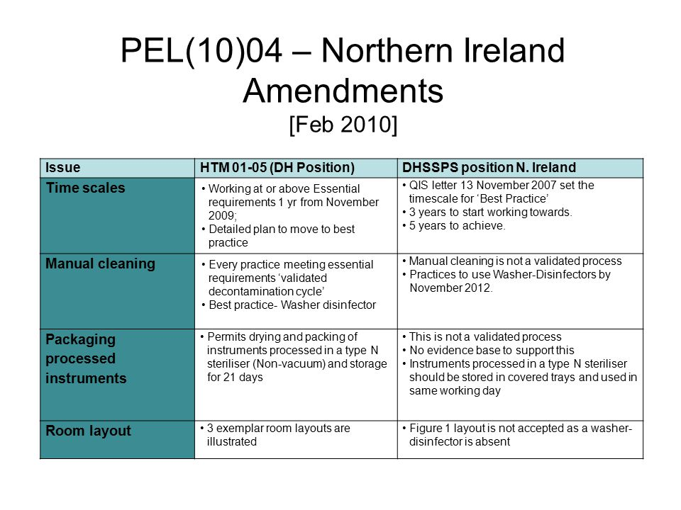 PEL(10)04 – Northern Ireland Amendments [Feb 2010] IssueHTM 01-05 (DH Position)DHSSPS position N. Ireland Time scales Working at or above Essential re