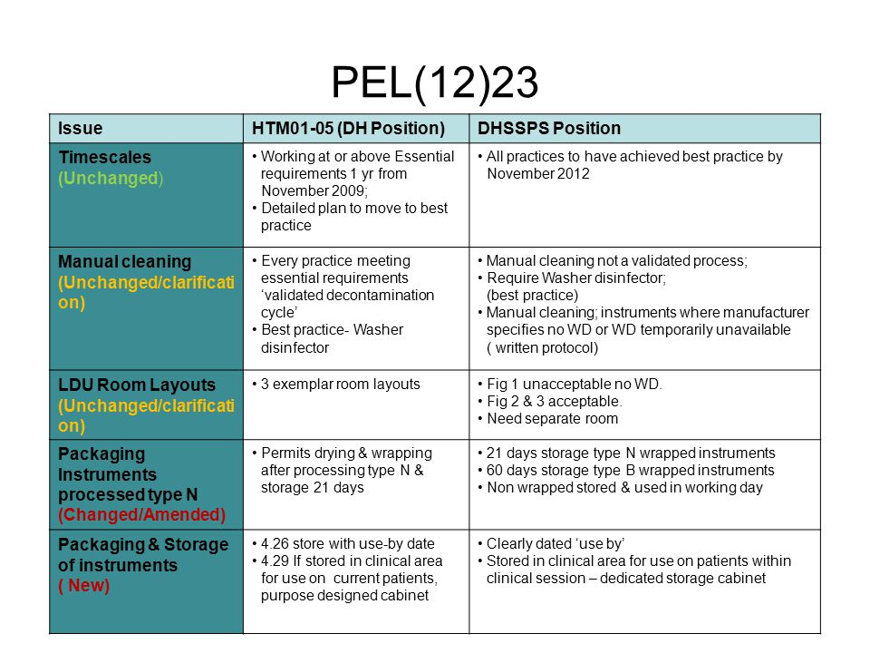 PEL(12)23 IssueHTM01-05 (DH Position)DHSSPS Position Timescales (Unchanged) Working at or above Essential requirements 1 yr from November 2009; Detail