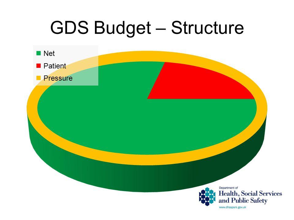 GDS Budget – Structure Net Patient Pressure