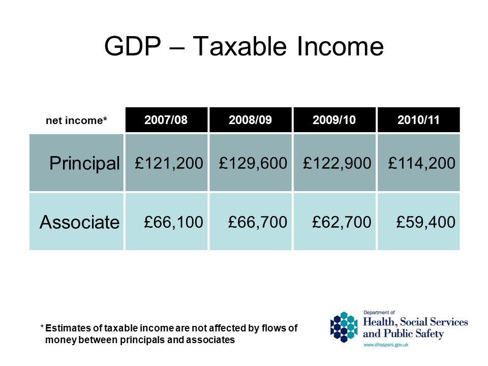 GDP – Taxable Income net income* 2007/082008/092009/102010/11 Principal £121,200£129,600£122,900£114,200 Associate £66,100£66,700£62,700£59,400 *Estim