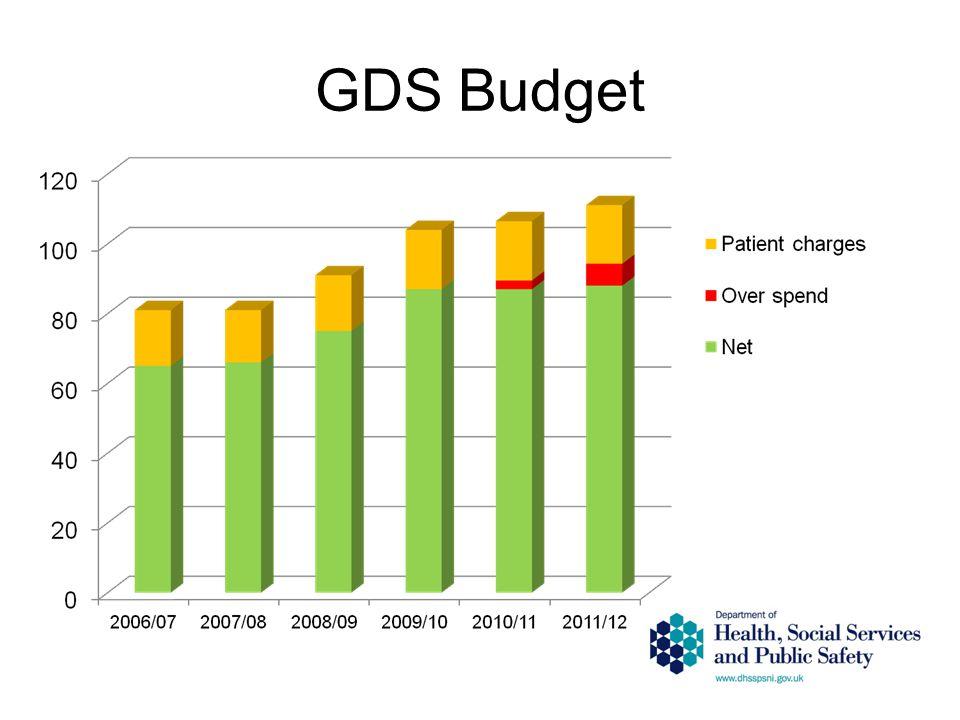 GDS Budget