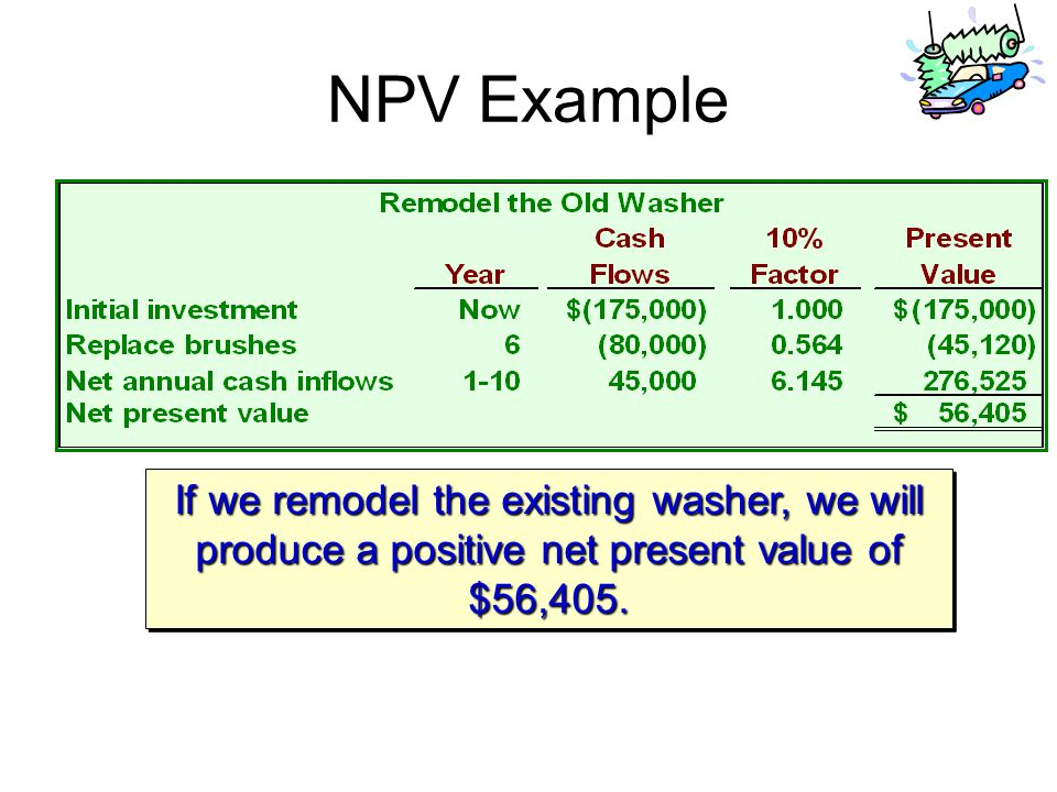 If we remodel the existing washer, we will produce a positive net present value of $56,405.