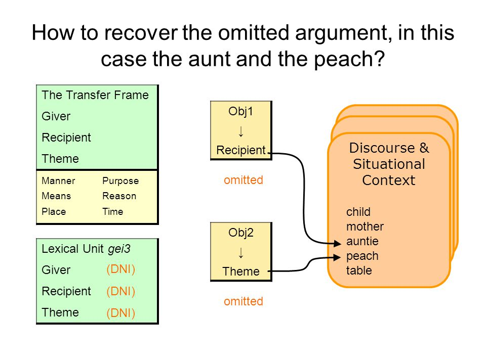 Lexical Unit gei3 Giver Recipient Theme How to recover the omitted argument, in this case the aunt and the peach.