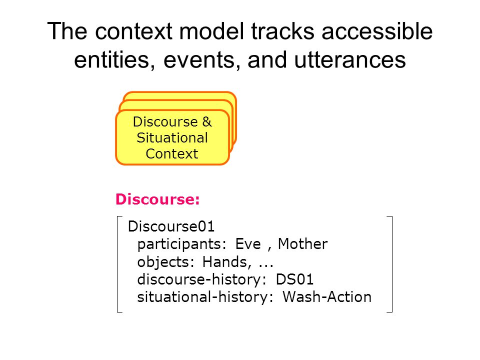 The context model tracks accessible entities, events, and utterances Discourse & Situational Context Discourse01 participants: Eve, Mother objects: Hands,...
