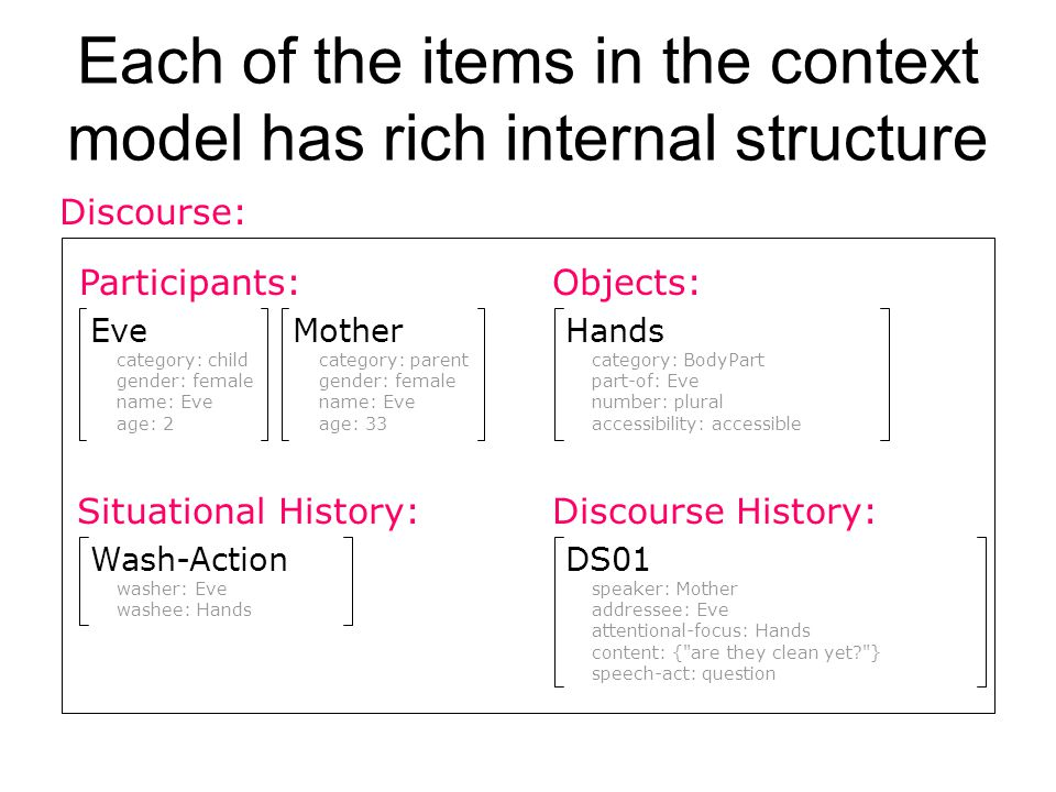 Each of the items in the context model has rich internal structure Situational History:Discourse History: Participants:Objects: Discourse: Wash-Action washer: Eve washee: Hands DS01 speaker: Mother addressee: Eve attentional-focus: Hands content: { are they clean yet? } speech-act: question Eve category: child gender: female name: Eve age: 2 Mother category: parent gender: female name: Eve age: 33 Hands category: BodyPart part-of: Eve number: plural accessibility: accessible