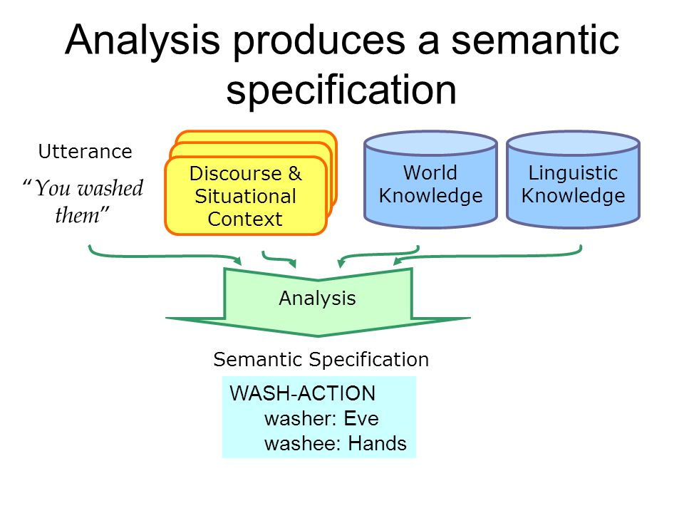Analysis produces a semantic specification Linguistic Knowledge Utterance Discourse & Situational Context Semantic Specification World Knowledge Analysis You washed them WASH-ACTION washer: Eve washee: Hands