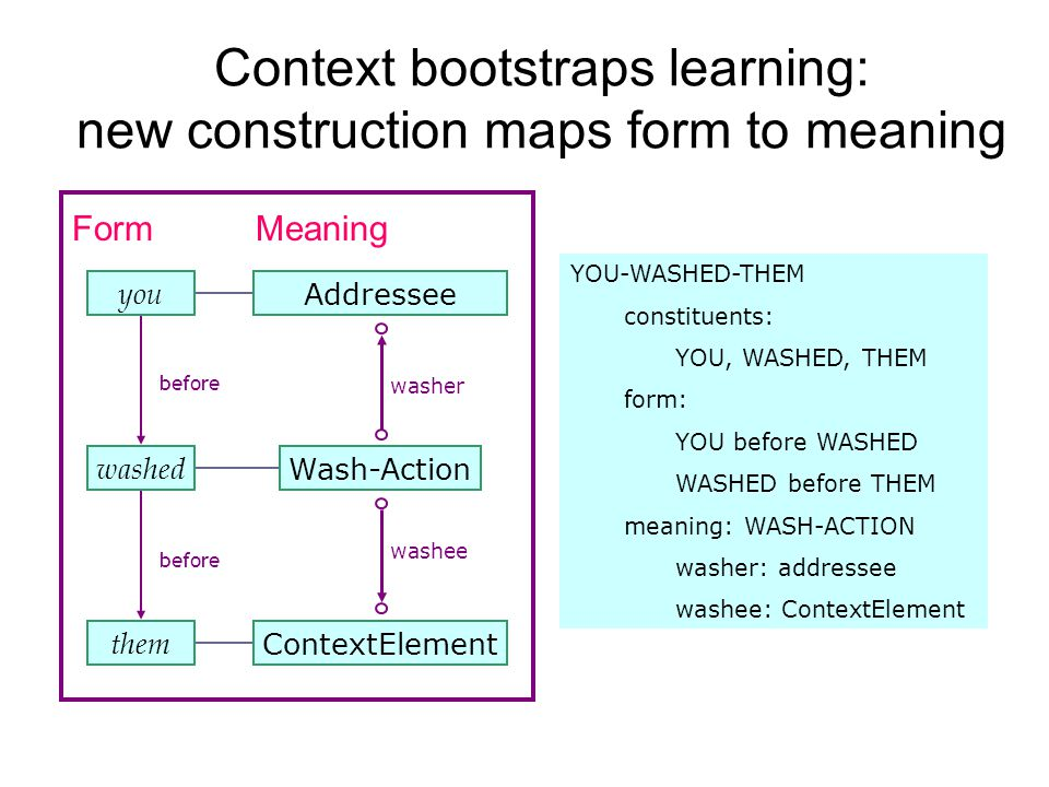 Context bootstraps learning: new construction maps form to meaning MeaningForm you AddresseeWash-Action washed ContextElement them before washer washee YOU-WASHED-THEM constituents: YOU, WASHED, THEM form: YOU before WASHED WASHED before THEM meaning: WASH-ACTION washer: addressee washee: ContextElement