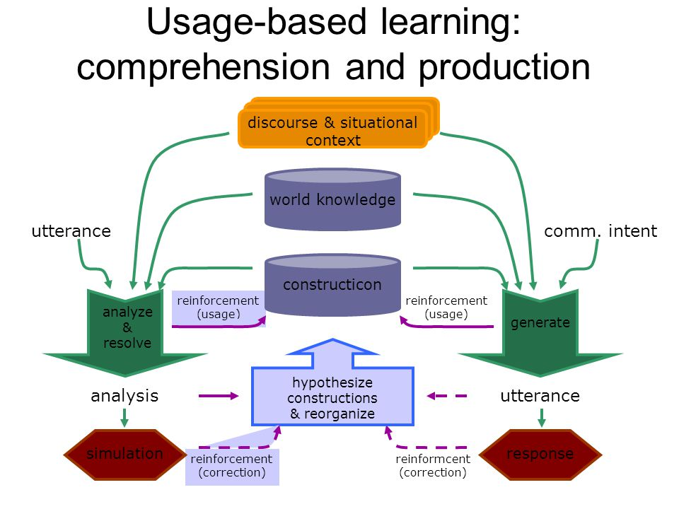 Usage-based learning: comprehension and production reinforcement (usage) reinformcent (correction) reinforcement (usage) hypothesize constructions & reorganize reinforcement (correction) constructicon world knowledge discourse & situational context simulation analysis utterance analyze & resolve utterance response comm.