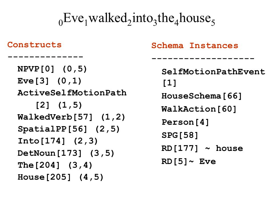 0 Eve 1 walked 2 into 3 the 4 house 5 Constructs -------------- NPVP[0] (0,5) Eve[3] (0,1) ActiveSelfMotionPath [2] (1,5) WalkedVerb[57] (1,2) SpatialPP[56] (2,5) Into[174] (2,3) DetNoun[173] (3,5) The[204] (3,4) House[205] (4,5) Schema Instances ------------------- SelfMotionPathEvent [1] HouseSchema[66] WalkAction[60] Person[4] SPG[58] RD[177] ~ house RD[5]~ Eve