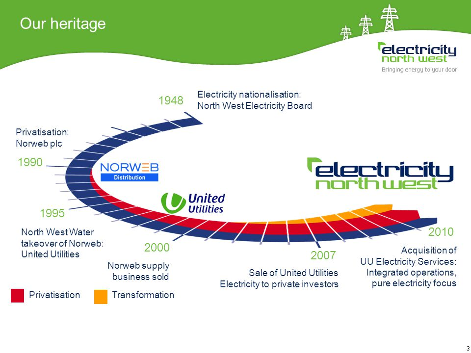 3 Our heritage Acquisition of UU Electricity Services: Integrated operations, pure electricity focus Sale of United Utilities Electricity to private i