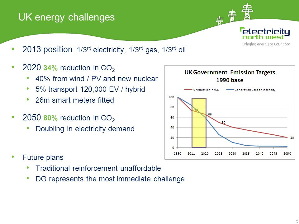 5 UK energy challenges 2013 position 1/3 rd electricity, 1/3 rd gas, 1/3 rd oil 2020 34% reduction in CO 2 40% from wind / PV and new nuclear 5% transport 120,000 EV / hybrid 26m smart meters fitted 2050 80% reduction in CO 2 Doubling in electricity demand Future plans Traditional reinforcement unaffordable DG represents the most immediate challenge