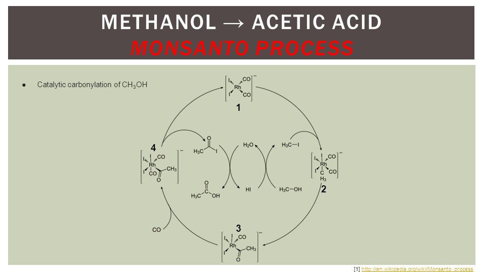 METHANOL → ACETIC ACID MONSANTO PROCESS ●Catalytic carbonylation of CH 3 OH 1 [1] http://en.wikipedia.org/wiki/Monsanto_processhttp://en.wikipedia.org/wiki/Monsanto_process 4 3 2