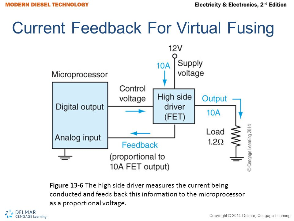 Copyright © 2014 Delmar, Cengage Learning Current Feedback For Virtual Fusing Figure 13-6 The high side driver measures the current being conducted an