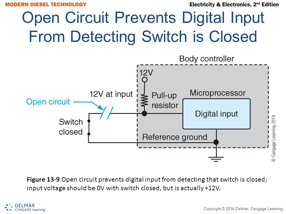 Copyright © 2014 Delmar, Cengage Learning Open Circuit Prevents Digital Input From Detecting Switch is Closed Figure 13-9 Open circuit prevents digita