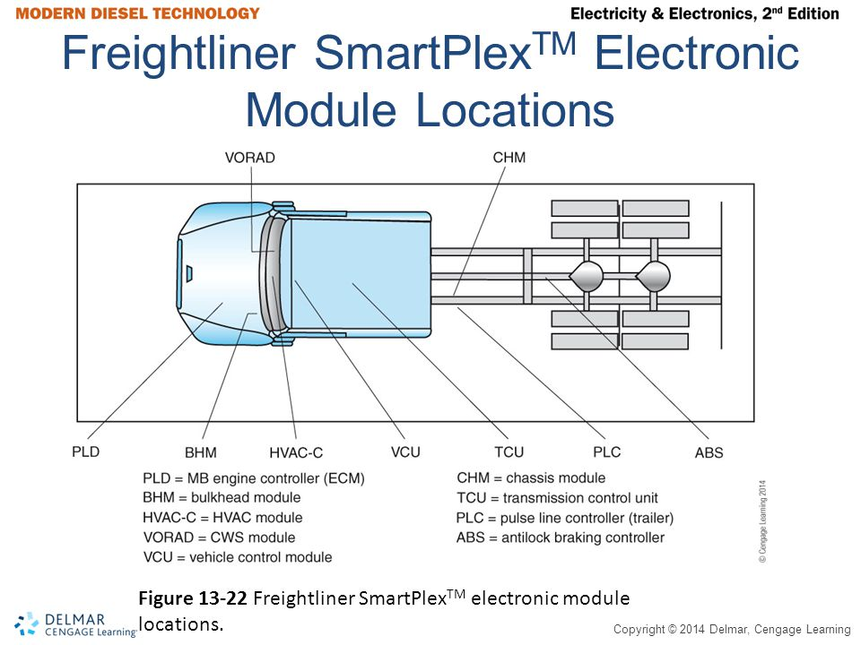 Copyright © 2014 Delmar, Cengage Learning Freightliner SmartPlex TM Electronic Module Locations Figure 13-22 Freightliner SmartPlex TM electronic modu