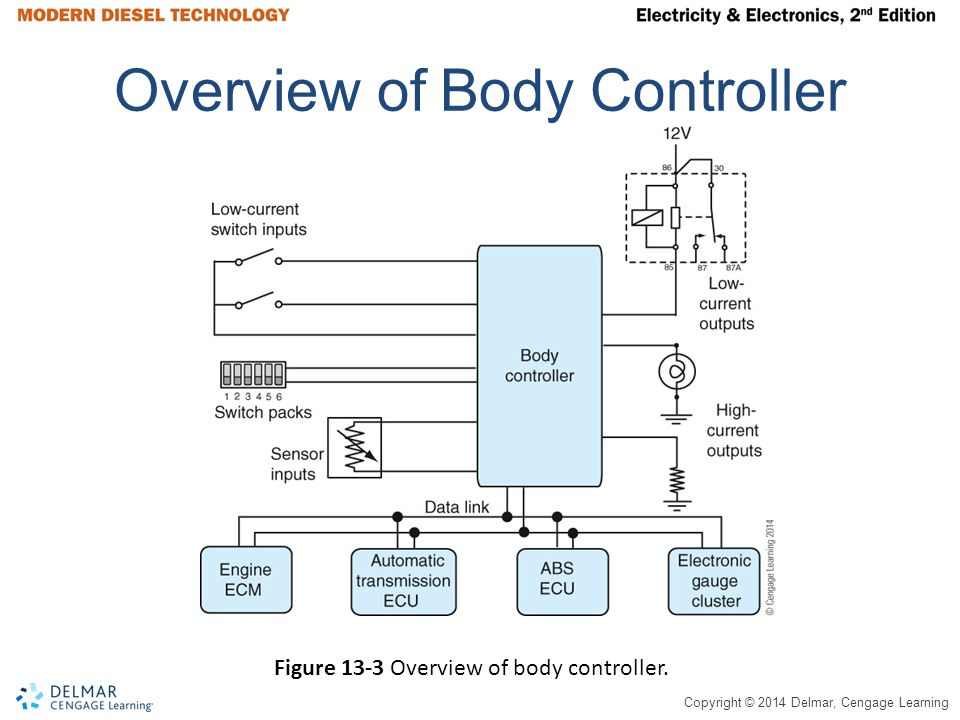 Copyright © 2014 Delmar, Cengage Learning Turn-Signal System, International Truck With Body Controller Figure 13-16 Turn-signal system on International trucks with body controller.