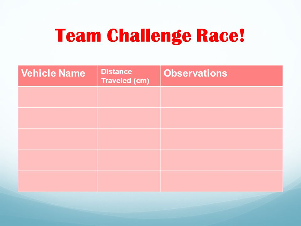 Team Challenge Race! Vehicle Name Distance Traveled (cm) Observations