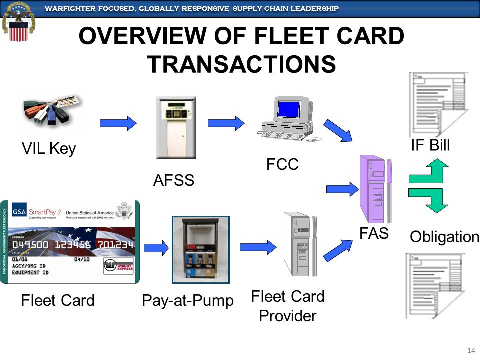 WARFIGHTER FOCUSED, GLOBALLY RESPONSIVE SUPPLY CHAIN LEADERSHIP 14 WARFIGHTER FOCUSED, GLOBALLY RESPONSIVE SUPPLY CHAIN LEADERSHIP 14 OVERVIEW OF FLEET CARD TRANSACTIONS AFSS Pay-at-Pump Fleet Card Provider FCC FAS VIL Key Fleet Card Obligation IF Bill