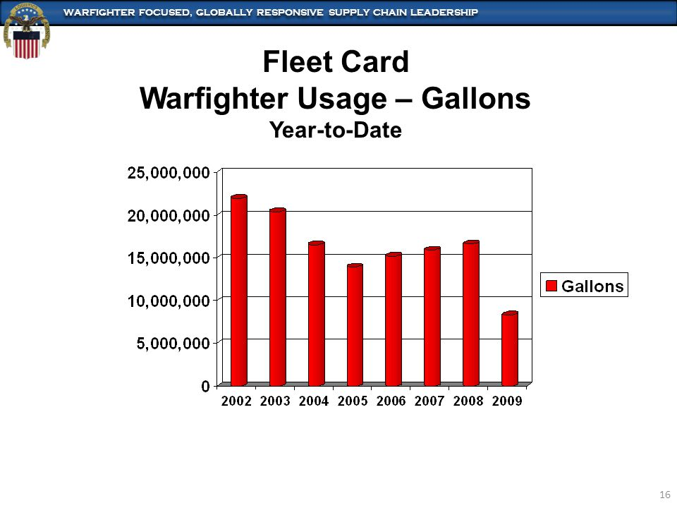 WARFIGHTER FOCUSED, GLOBALLY RESPONSIVE SUPPLY CHAIN LEADERSHIP 16 Fleet Card Warfighter Usage – Gallons Year-to-Date