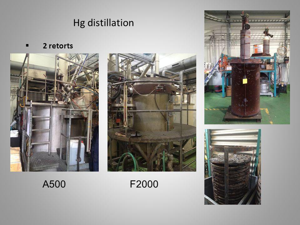  1 rotary kiln for batch operation Hg distillation