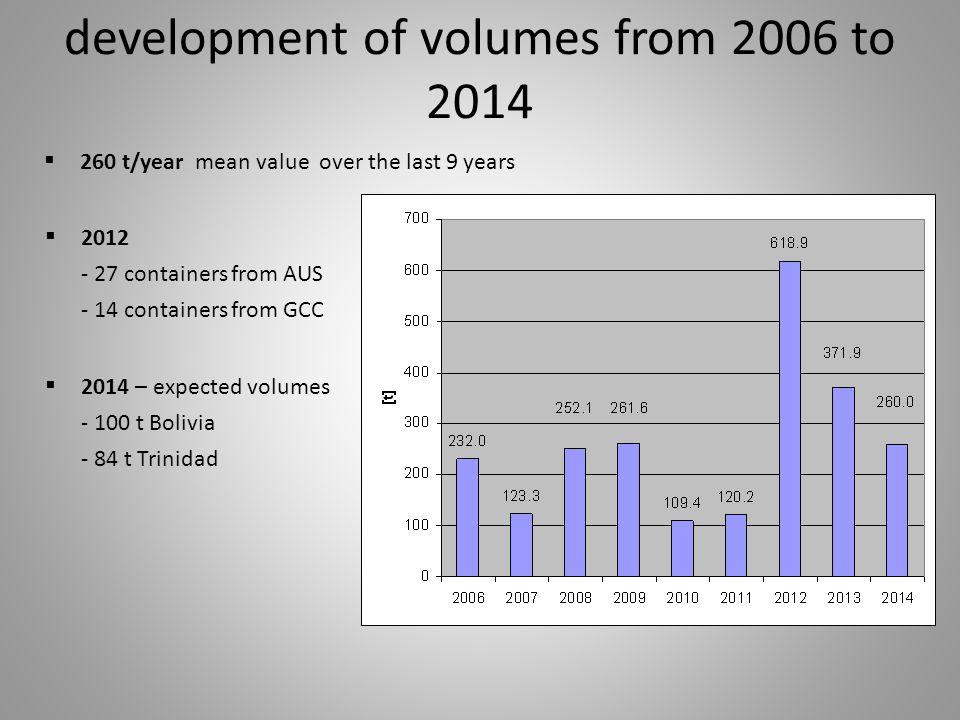 origin of the volumes from 2006 to 2014  GCC, Bolivia, Trinidad, Netherlands - spot business (so far)  UK – regular business  Australia - 2 shipments 2008 & 2012