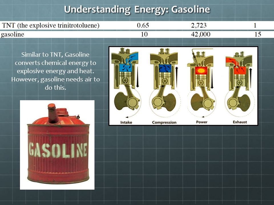 Understanding Energy: Gasoline Similar to TNT, Gasoline converts chemical energy to explosive energy and heat.