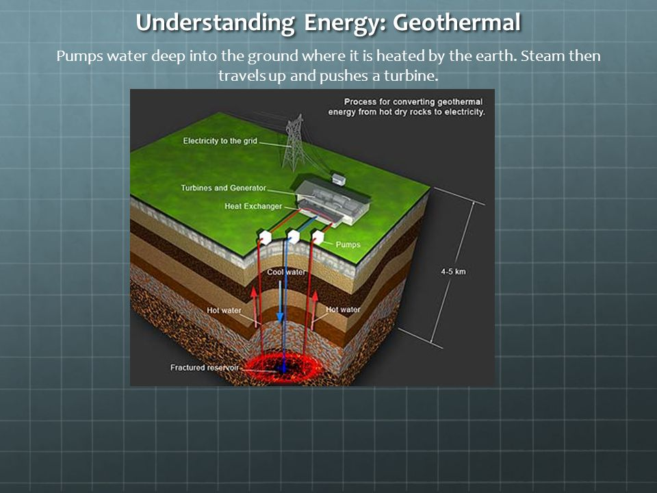 Understanding Energy: Geothermal Pumps water deep into the ground where it is heated by the earth.