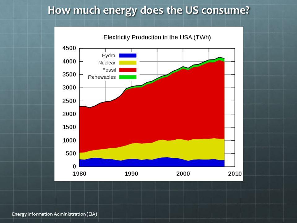 Energy Information Administration (EIA)