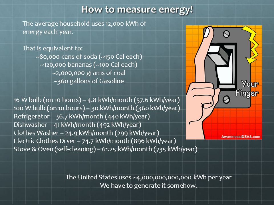 How to measure energy. The average household uses 12,000 kWh of energy each year.