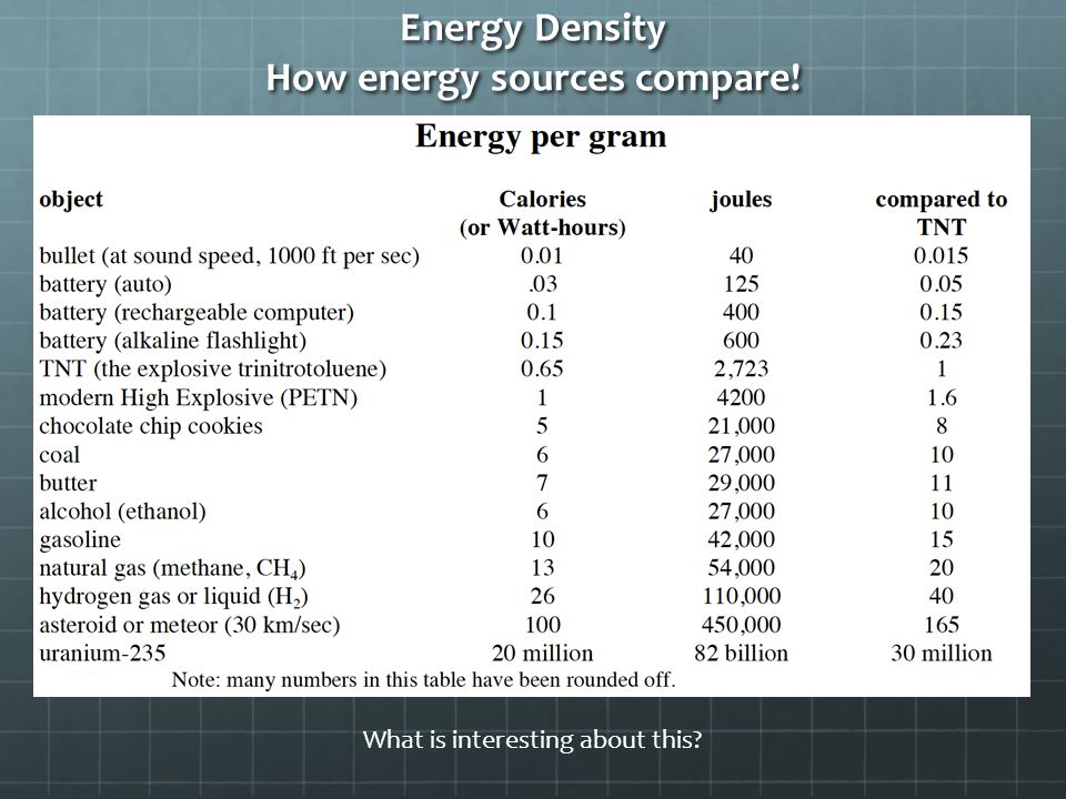 Energy Density How energy sources compare! What is interesting about this