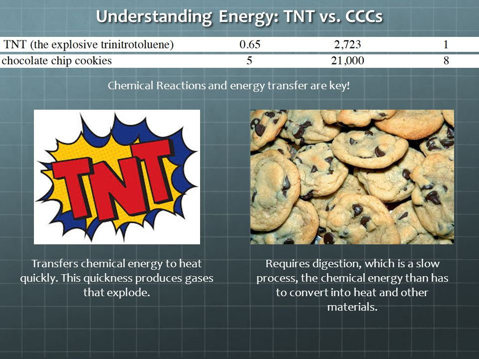 Understanding Energy: TNT vs. CCCs Chemical Reactions and energy transfer are key.