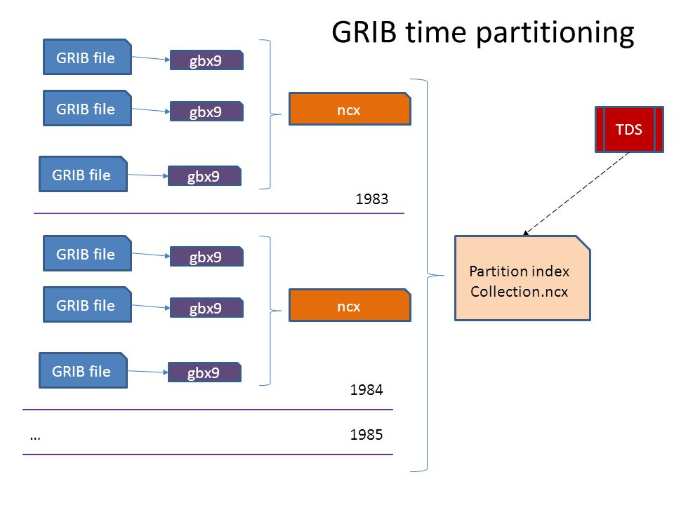 GRIB time partitioning TDS gbx9 GRIB file … gbx9 GRIB file gbx9 GRIB file ncx gbx9 GRIB file … gbx9 GRIB file gbx9 GRIB file ncx … 1983 1984 1985 Part